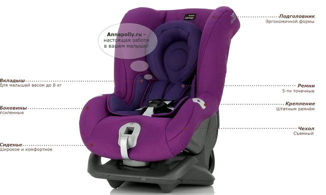 Britax Romer First Class Plus краш тест Оценка